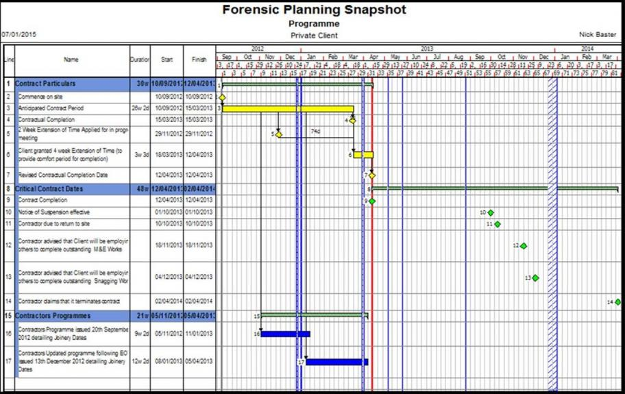 Forensic Planning